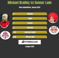 Michael Bradley vs Connor Lade h2h player stats