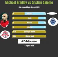 Michael Bradley vs Cristian Dajome h2h player stats