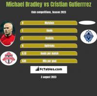 Michael Bradley vs Cristian Gutierrrez h2h player stats