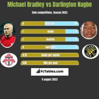 Michael Bradley vs Darlington Nagbe h2h player stats