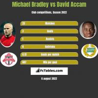 Michael Bradley vs David Accam h2h player stats