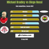 Michael Bradley vs Diego Rossi h2h player stats