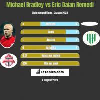 Michael Bradley vs Eric Daian Remedi h2h player stats