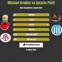 Michael Bradley vs Ignacio Piatti h2h player stats