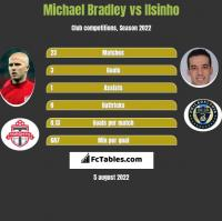 Michael Bradley vs Ilsinho h2h player stats