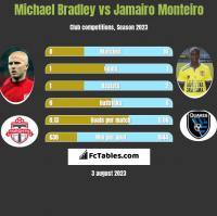 Michael Bradley vs Jamairo Monteiro h2h player stats