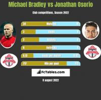Michael Bradley vs Jonathan Osorio h2h player stats