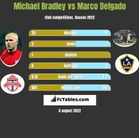 Michael Bradley vs Marco Delgado h2h player stats