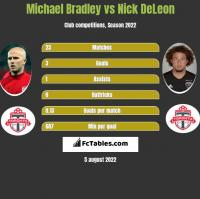 Michael Bradley vs Nick DeLeon h2h player stats