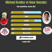 Michael Bradley vs Omar Gonzalez h2h player stats