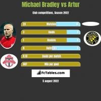 Michael Bradley vs Artur h2h player stats