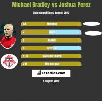 Michael Bradley vs Joshua Perez h2h player stats