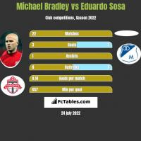 Michael Bradley vs Eduardo Sosa h2h player stats