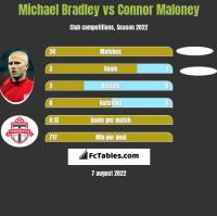 Michael Bradley vs Connor Maloney h2h player stats
