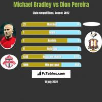 Michael Bradley vs Dion Pereira h2h player stats