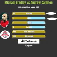 Michael Bradley vs Andrew Carleton h2h player stats