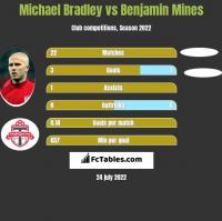 Michael Bradley vs Benjamin Mines h2h player stats