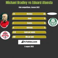 Michael Bradley vs Eduard Atuesta h2h player stats