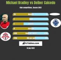 Michael Bradley vs Deiber Caicedo h2h player stats
