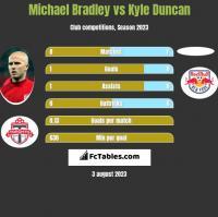 Michael Bradley vs Kyle Duncan h2h player stats