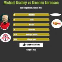Michael Bradley vs Brenden Aaronson h2h player stats