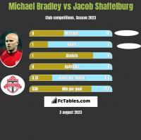 Michael Bradley vs Jacob Shaffelburg h2h player stats
