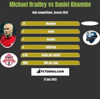 Michael Bradley vs Daniel Kinumbe h2h player stats