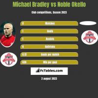 Michael Bradley vs Noble Okello h2h player stats