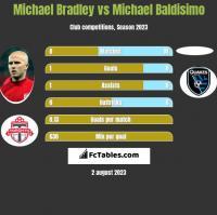 Michael Bradley vs Michael Baldisimo h2h player stats
