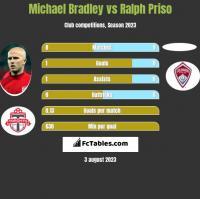 Michael Bradley vs Ralph Priso h2h player stats