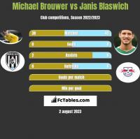 Michael Brouwer vs Janis Blaswich h2h player stats