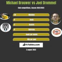 Michael Brouwer vs Joel Drommel h2h player stats