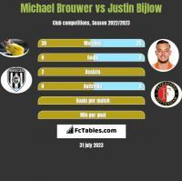 Michael Brouwer vs Justin Bijlow h2h player stats