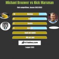 Michael Brouwer vs Nick Marsman h2h player stats