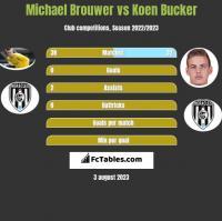Michael Brouwer vs Koen Bucker h2h player stats