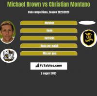 Michael Brown vs Christian Montano h2h player stats