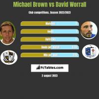 Michael Brown vs David Worrall h2h player stats
