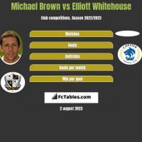 Michael Brown vs Elliott Whitehouse h2h player stats