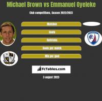 Michael Brown vs Emmanuel Oyeleke h2h player stats