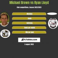 Michael Brown vs Ryan Lloyd h2h player stats