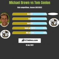 Michael Brown vs Tom Conlon h2h player stats