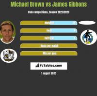 Michael Brown vs James Gibbons h2h player stats