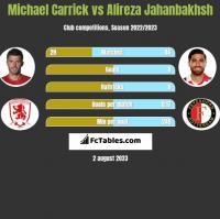 Michael Carrick vs Alireza Jahanbakhsh h2h player stats