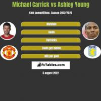 Michael Carrick vs Ashley Young h2h player stats