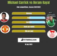 Michael Carrick vs Beram Kayal h2h player stats