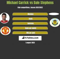 Michael Carrick vs Dale Stephens h2h player stats