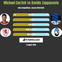 Michael Carrick vs Davide Zappacosta h2h player stats