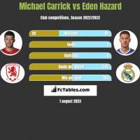 Michael Carrick vs Eden Hazard h2h player stats