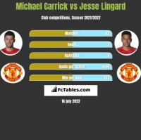Michael Carrick vs Jesse Lingard h2h player stats