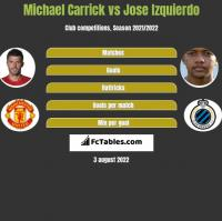 Michael Carrick vs Jose Izquierdo h2h player stats